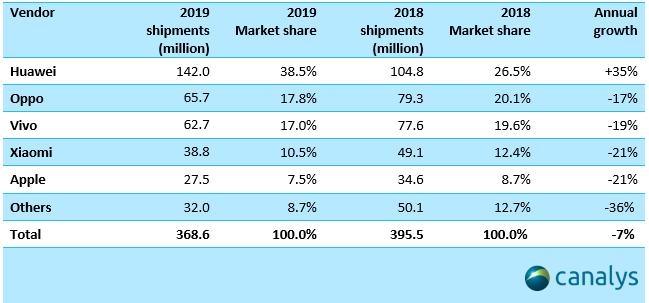 Xiaomi vs Huawei vs OPPO: Khi những người đồng hương Trung Quốc coi nhau là đối thủ đáng gờm nhất - Ảnh 2.