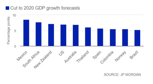 Dự báo 10 nền kinh tế bị ảnh hưởng nặng nề nhất do đại dịch Covid-19, bao gồm một quốc gia Đông Nam Á - Ảnh 5.