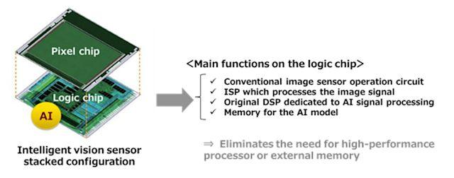 Cảm biến hình ảnh mới của Sony sẽ giúp camera thông minh hơn nhờ AI tích hợp - Ảnh 1.