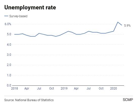 Trung Quốc sắp phải đối mặt cuộc khủng hoảng thất nghiệp chưa từng có trong lịch sử - Ảnh 2.