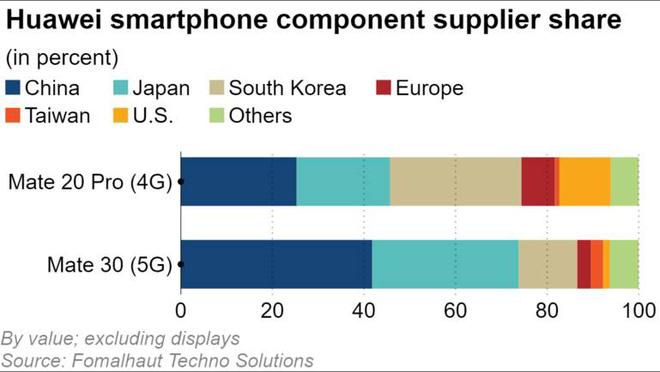 Mổ xẻ Huawei Mate 30: Gần như không còn bóng dáng linh kiện Mỹ - Ảnh 1.
