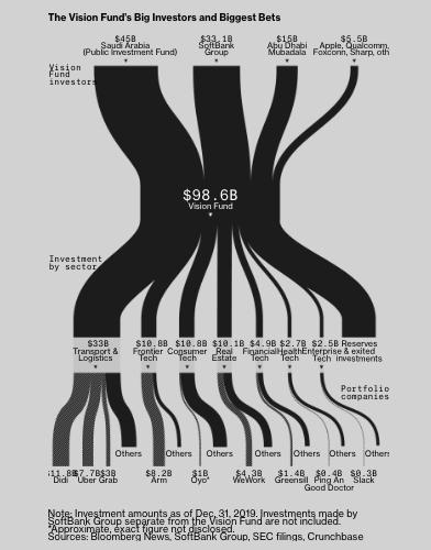 Thuyền của Softbank, Apple, quỹ đầu tư Ả rập Saudi chìm nghỉm vì Masayoshi Son: 80 tỷ USD đầu tư vào hơn 10 công ty, trải khắp 7 lĩnh vực kinh doanh tạo ra khoản lỗ 16 tỷ USD/năm - Ảnh 3.