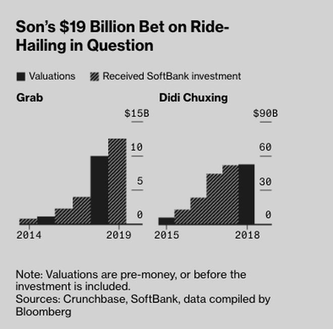 Thuyền của Softbank, Apple, quỹ đầu tư Ả rập Saudi chìm nghỉm vì Masayoshi Son: 80 tỷ USD đầu tư vào hơn 10 công ty, trải khắp 7 lĩnh vực kinh doanh tạo ra khoản lỗ 16 tỷ USD/năm - Ảnh 4.
