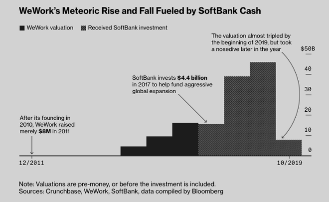 Thuyền của Softbank, Apple, quỹ đầu tư Ả rập Saudi chìm nghỉm vì Masayoshi Son: 80 tỷ USD đầu tư vào hơn 10 công ty, trải khắp 7 lĩnh vực kinh doanh tạo ra khoản lỗ 16 tỷ USD/năm - Ảnh 5.
