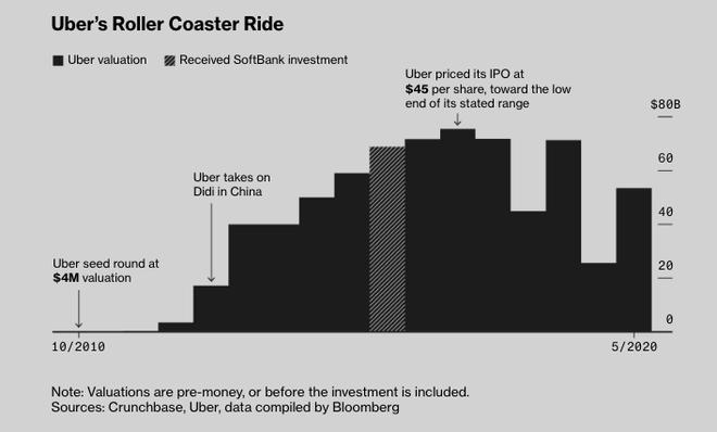 Thuyền của Softbank, Apple, quỹ đầu tư Ả rập Saudi chìm nghỉm vì Masayoshi Son: 80 tỷ USD đầu tư vào hơn 10 công ty, trải khắp 7 lĩnh vực kinh doanh tạo ra khoản lỗ 16 tỷ USD/năm - Ảnh 6.