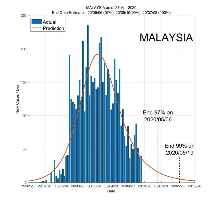 Ứng dụng AI dự báo ngày kết thúc đại dịch ở các nước Đông Nam Á - Ảnh 5.