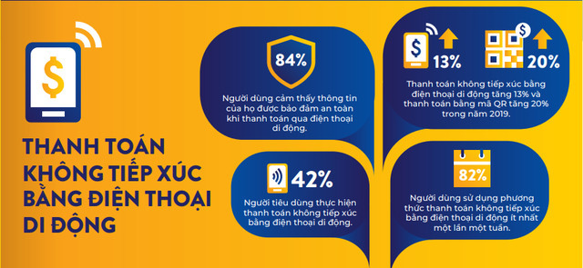 Người Việt đang chuộng thanh toán không tiền mặt: Số người thanh toán không tiếp xúc bằng điện thoại tăng 42%, tổng giao dịch thẻ tín dụng, visa tăng 39% - Ảnh 1.