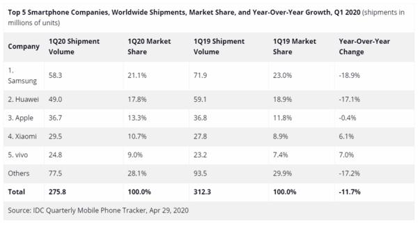 Không phải chip, đây mới là gót chân Achilles trong mảng kinh doanh smartphone của Huawei - Ảnh 4.