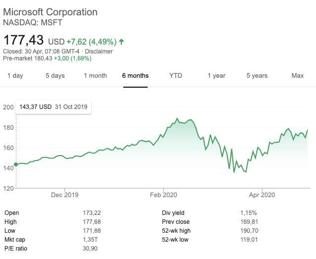 Đạt được thành tựu chuyển đổi số của 2 năm chỉ sau 2 tháng, cổ phiếu Microsoft tăng trưởng bùng nổ - Ảnh 2.