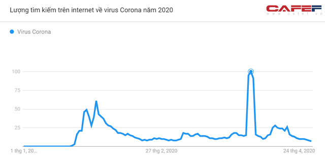 Những biểu đồ này sẽ cho thấy mức độ quan tâm đến Covid-19 của người Việt Nam thể hiện ra sao qua cách search Google? - Ảnh 2.