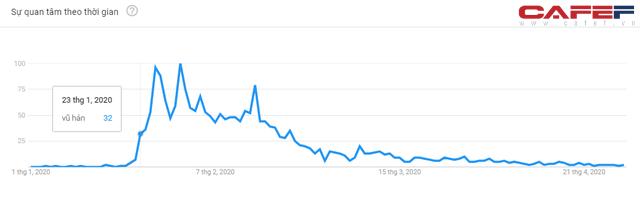 Những biểu đồ này sẽ cho thấy mức độ quan tâm đến Covid-19 của người Việt Nam thể hiện ra sao qua cách search Google? - Ảnh 3.