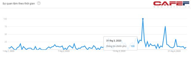 Những biểu đồ này sẽ cho thấy mức độ quan tâm đến Covid-19 của người Việt Nam thể hiện ra sao qua cách search Google? - Ảnh 4.