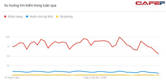 Những biểu đồ này sẽ cho thấy mức độ quan tâm đến Covid-19 của người Việt Nam thể hiện ra sao qua cách search Google? - Ảnh 6.