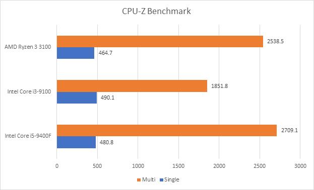 Đánh giá Ryzen 3 3100: đòn chí mạng của AMD dành cho Intel, sẵn sàng đối đầu cả CPU giá đắt gấp rưỡi của đối thủ - Ảnh 7.