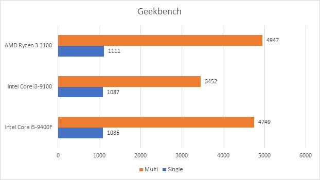 Đánh giá Ryzen 3 3100: đòn chí mạng của AMD dành cho Intel, sẵn sàng đối đầu cả CPU giá đắt gấp rưỡi của đối thủ - Ảnh 9.