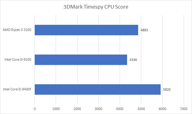 Đánh giá Ryzen 3 3100: đòn chí mạng của AMD dành cho Intel, sẵn sàng đối đầu cả CPU giá đắt gấp rưỡi của đối thủ - Ảnh 13.
