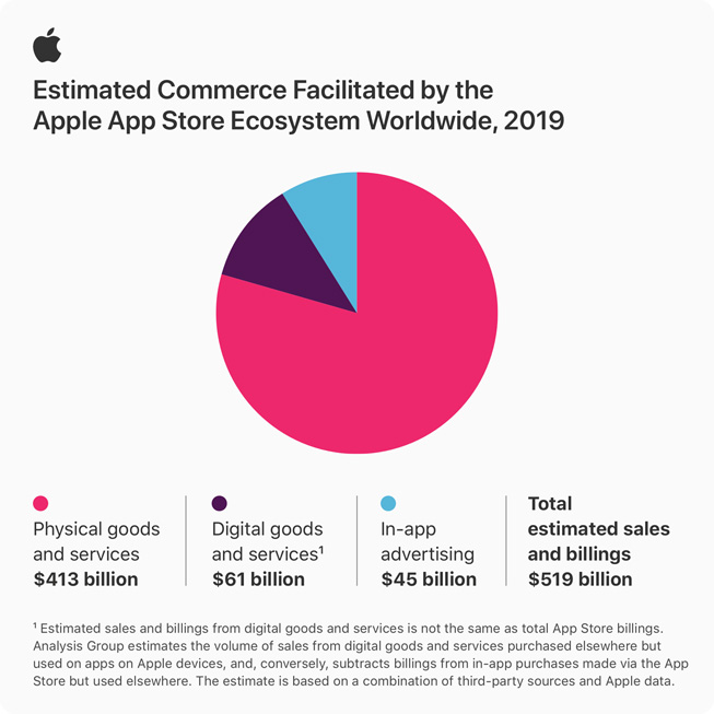 Apple cho biết tổng doanh số giao dịch trên App Store đạt tới 517 tỷ USD vào năm ngoái - Ảnh 1.