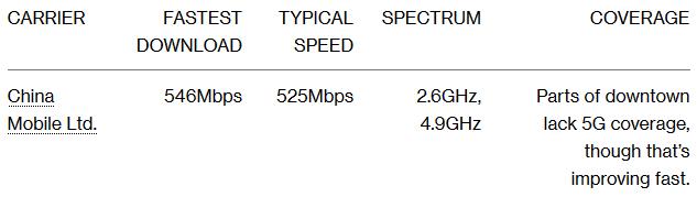 Kiểm tra tốc độ và vùng phủ sóng của các nhà mạng 5G đầu tiên trên thế giới: vẫn còn quá chắp vá - Ảnh 3.