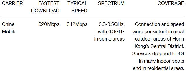 Kiểm tra tốc độ và vùng phủ sóng của các nhà mạng 5G đầu tiên trên thế giới: vẫn còn quá chắp vá - Ảnh 5.