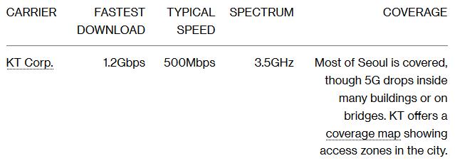 Kiểm tra tốc độ và vùng phủ sóng của các nhà mạng 5G đầu tiên trên thế giới: vẫn còn quá chắp vá - Ảnh 2.