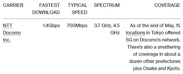 Kiểm tra tốc độ và vùng phủ sóng của các nhà mạng 5G đầu tiên trên thế giới: vẫn còn quá chắp vá - Ảnh 6.