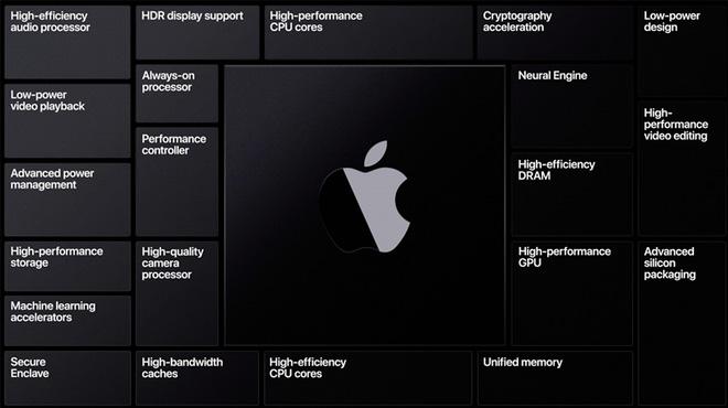 Hóa ra TSMC là kẻ thứ ba, đứng sau màn chia ly của Apple và Intel - Ảnh 1.