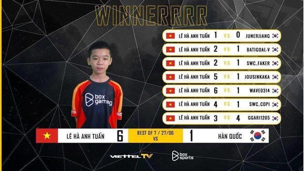 Thần đồng PES Việt 12 tuổi đánh bại 6/7 đối thủ sừng sỏ từ Hàn Quốc, làng game Việt dậy sóng như có một Chim Sẻ Đi Nắng thứ 2 - Ảnh 1.