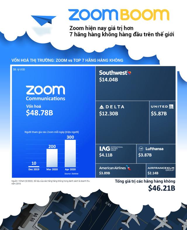 Zoom giá trị hơn 7 hãng hàng không lớn nhất hành tinh - Ảnh 1.