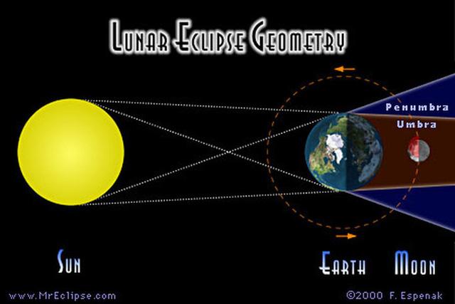 Bầu trời Việt Nam sắp xuất hiện bóng ma trái đất gây nguyệt thực nửa tối - Ảnh 2.