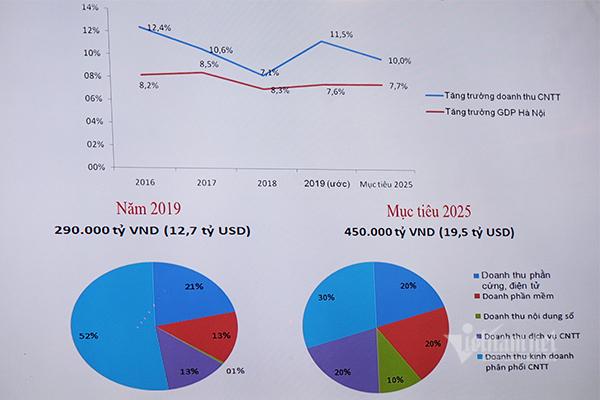 Siêu kế hoạch để Hà Nội phát triển đột phá bằng công nghệ - Ảnh 7.