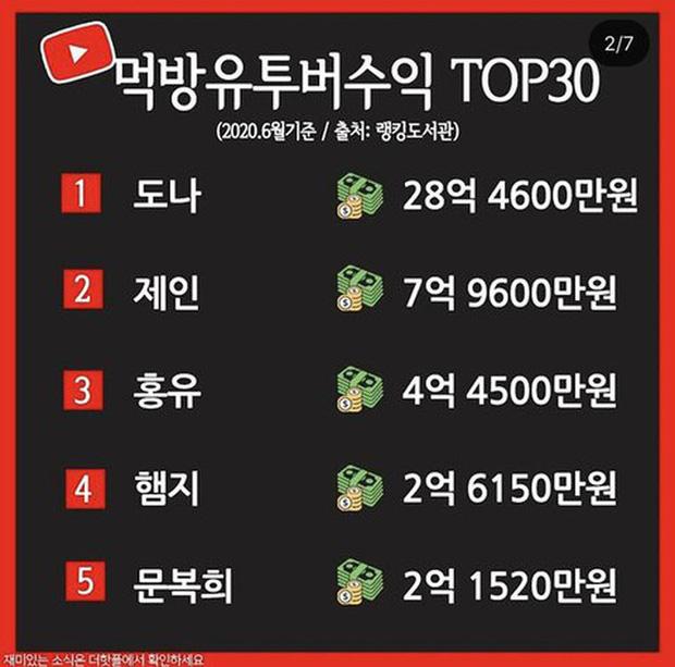 Chỉ cần ngồi ăn rồi đăng video lên mạng, nhiều YouTuber xứ Hàn kiếm được… hàng chục tỷ đồng mỗi tháng - Ảnh 1.