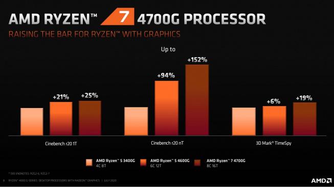 Intel hãy coi chừng, AMD vừa ra mắt thế hệ vi xử lý APU Ryzen 4000 tích hợp đồ họa Radeon, có thể cân nhiều tựa game bom tấn mà không cần đến GPU - Ảnh 2.