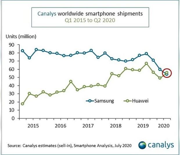 Canalys: lần đầu tiên sau 9 năm, Huawei vượt mặt Samsung trở thành hãng smartphone số 1 thế giới - Ảnh 1.