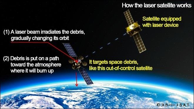 Nhật Bản sáng chế giải pháp dọn rác vũ trụ hiệu quả - Ảnh 1.