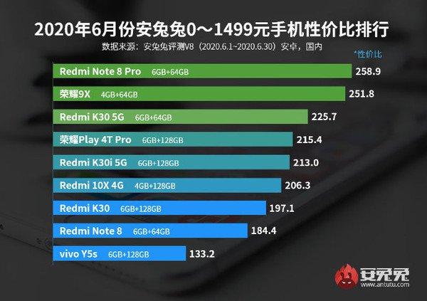 AnTuTu công bố bảng xếp hạng smartphone Android đáng đồng tiền bát gạo nhất tháng 6/2020 - Ảnh 1.