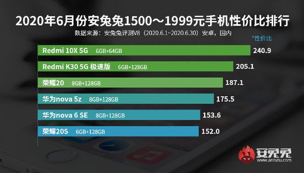 AnTuTu công bố bảng xếp hạng smartphone Android đáng đồng tiền bát gạo nhất tháng 6/2020 - Ảnh 2.