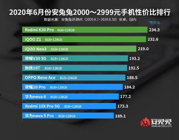 AnTuTu công bố bảng xếp hạng smartphone Android đáng đồng tiền bát gạo nhất tháng 6/2020 - Ảnh 3.