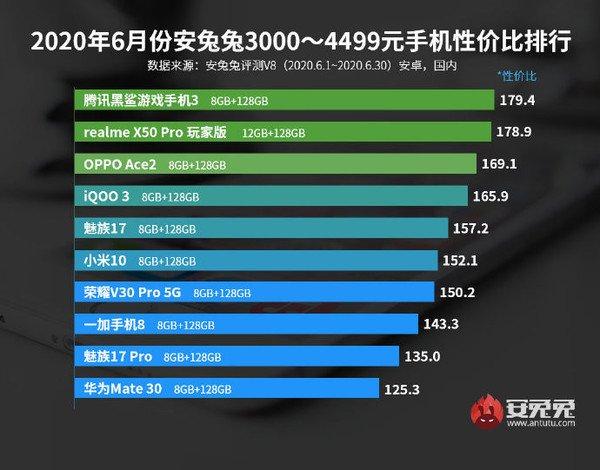 AnTuTu công bố bảng xếp hạng smartphone Android đáng đồng tiền bát gạo nhất tháng 6/2020 - Ảnh 4.
