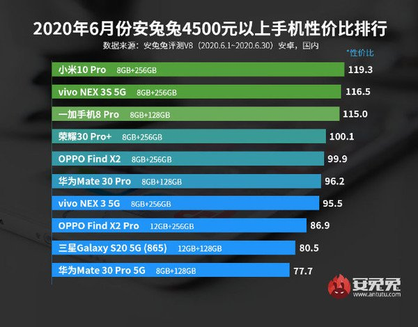 AnTuTu công bố bảng xếp hạng smartphone Android đáng đồng tiền bát gạo nhất tháng 6/2020 - Ảnh 5.
