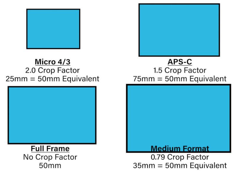 Quy đổi hệ số cảm biến máy ảnh là gì, nó ảnh hưởng như thế nào đến chất lượng của hình ảnh? - Ảnh 2.