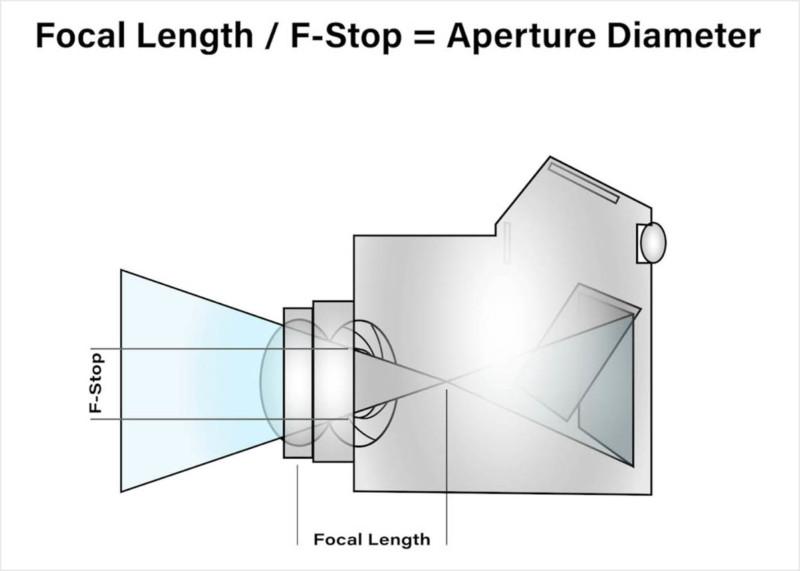 Quy đổi hệ số cảm biến máy ảnh là gì, nó ảnh hưởng như thế nào đến chất lượng của hình ảnh? - Ảnh 4.