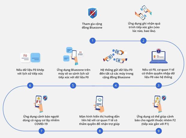 Khuyến khích tải ứng dụng Bluezone, nhà mạng đồng loạt tặng 5GB data, miễn phí 100% cước truy cập - Ảnh 3.