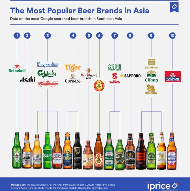 Đây là quốc gia tìm kiếm từ khóa bia nhiều nhất châu Á trong thời kỳ Covid-19, không phải Việt Nam - Ảnh 2.