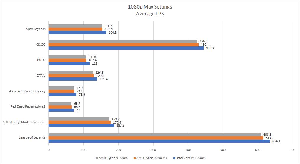 Đánh giá AMD Ryzen 9 3900XT: sinh ra để tiếp tục đè bẹp Intel nhưng có đủ ấn tượng để xây ngôi vương của riêng mình? - Ảnh 8.