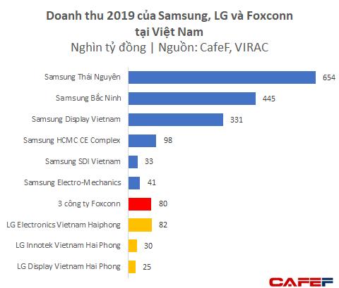 Dù chưa lắp iPhone mà mới chỉ làm phụ kiện, Foxconn và Luxshare ICT đã thu về gần 4 tỷ USD từ Việt Nam - Ảnh 3.