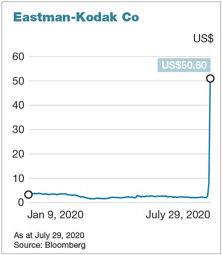 Chuyển mình thành hãng dược phẩm, cổ phiếu Kodak tăng gấp 24 lần chỉ trong một tuần - Ảnh 1.