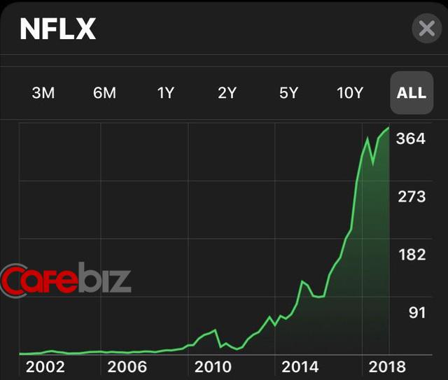 Sự thông minh trong mô hình kinh doanh của Netflix: Thu hút 140 triệu người đăng ký trả phí trên toàn thế giới, tạo ra lợi nhuận hơn 1 tỷ USD - Ảnh 3.