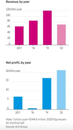 Lần đầu tiết lộ tình hình tài chính, startup mà Jack Ma sở hữu 50% cổ phần gây choáng: Thu hút 1 tỷ người dùng Alipay, đạt lợi nhuận ròng 3 tỷ USD nửa đầu năm 2020 - Ảnh 2.