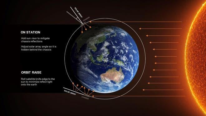 Các nhà nghiên cứu cảnh báo vệ tinh Starlink của Elon Musk sẽ cản trở ngành thiên văn học - Ảnh 2.
