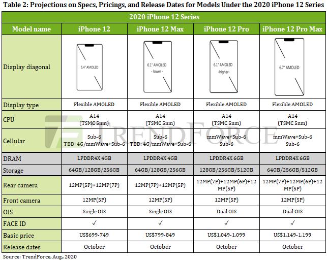 iPhone 12 vẫn sẽ chỉ sử dụng camera chính 12MP, nhưng cảm biến kích thước lớn hơn - Ảnh 2.